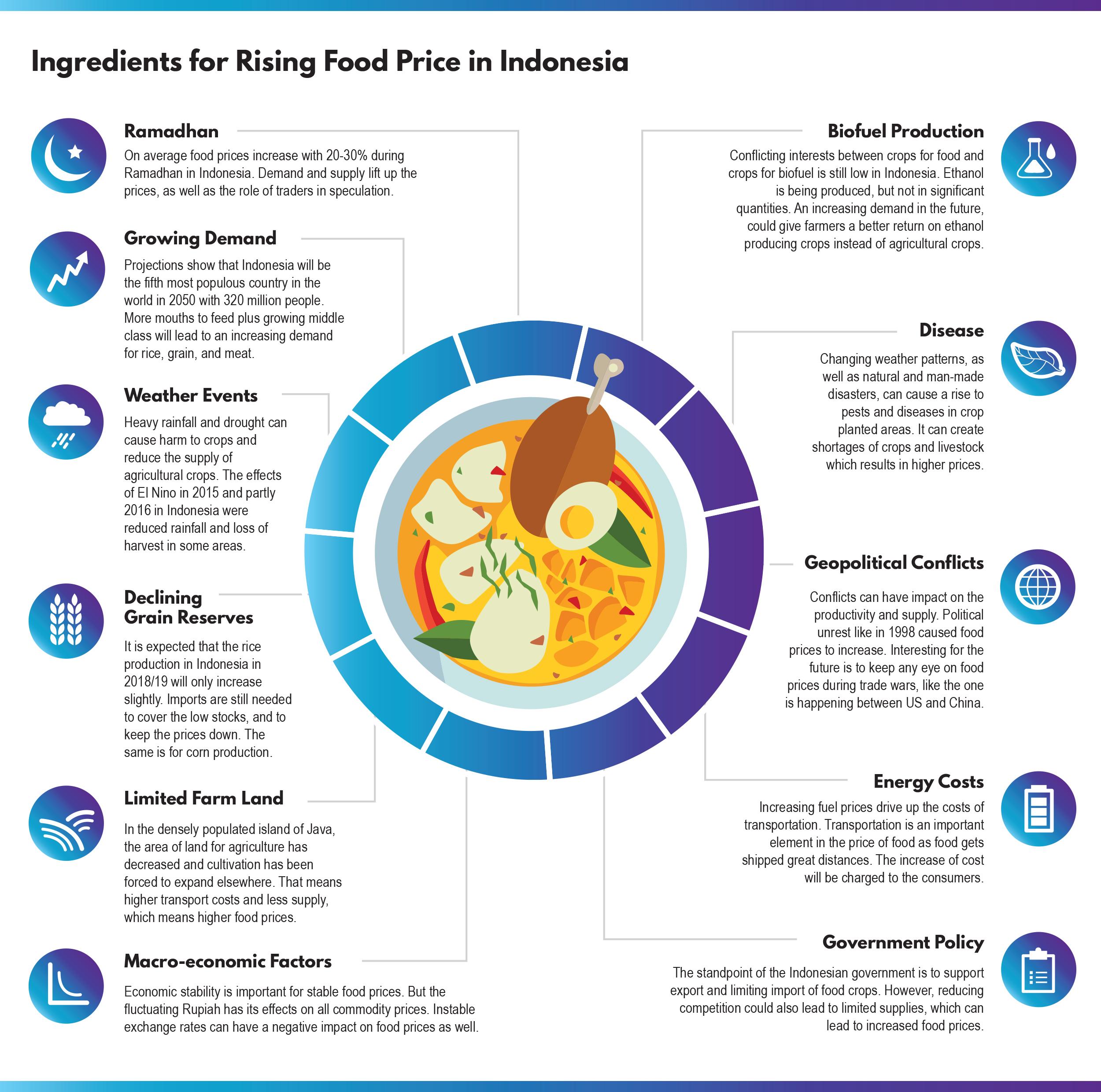 Indonesia Food Consumption